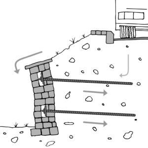Grafik: Stützmauersicherung nachher